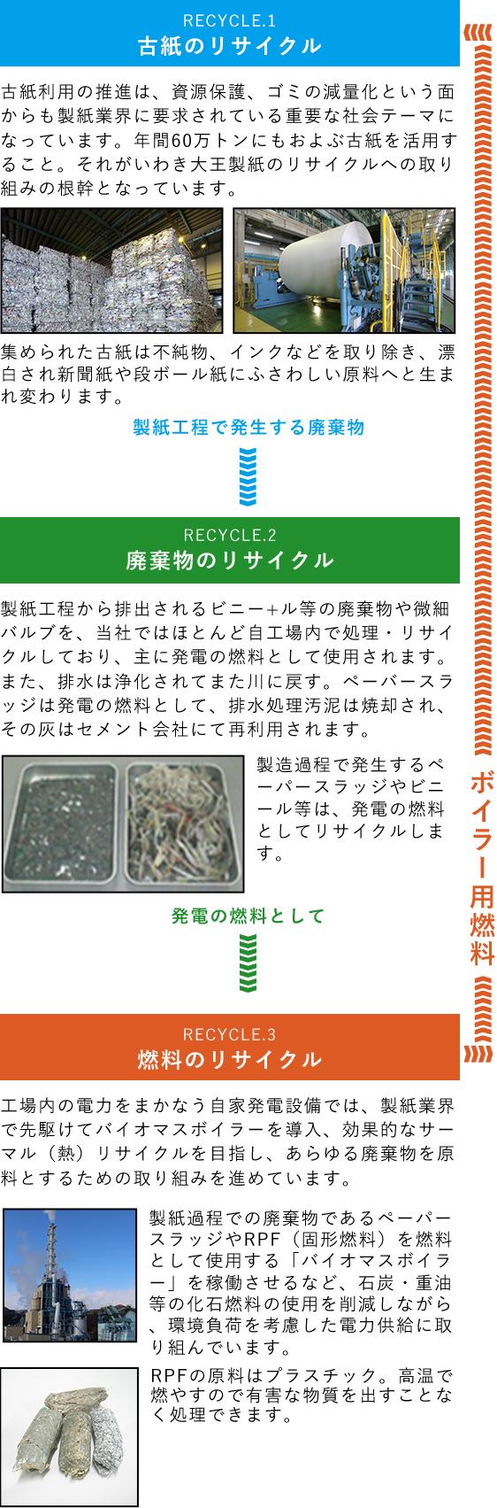 リサイクルネットワーク