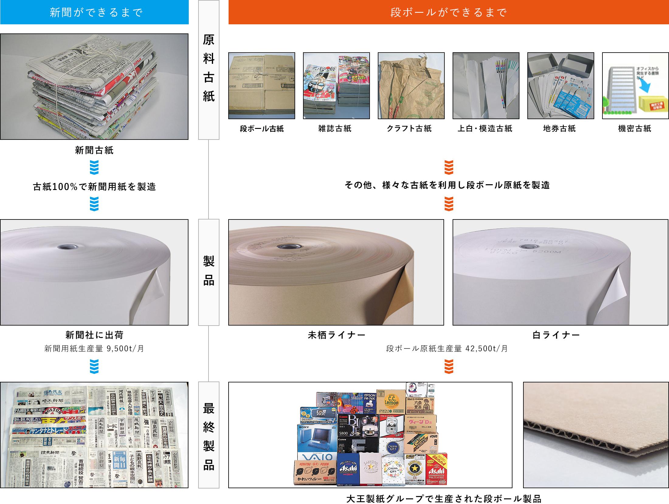 古紙から製品までの流れ